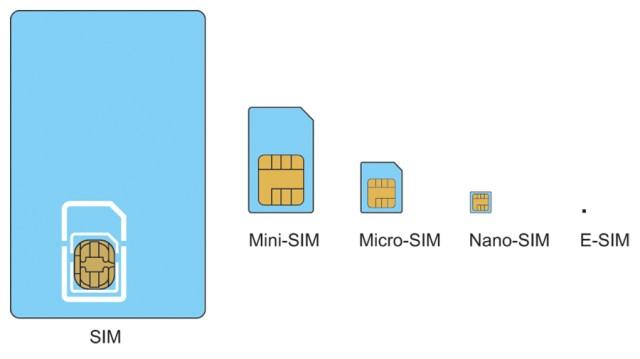 SIM-eSIM-Sizes