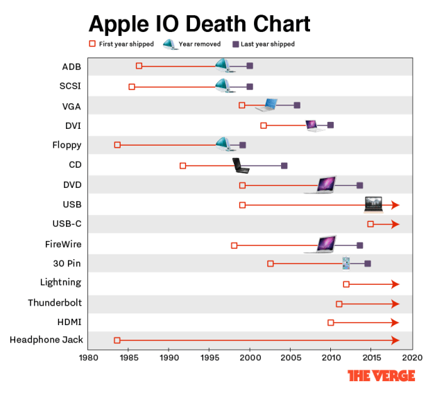appleiodeathchart