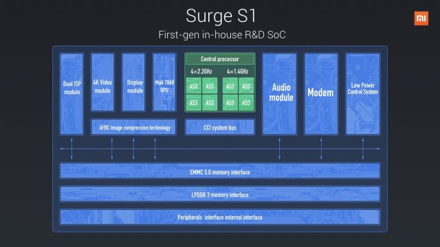 surge-s1-specs