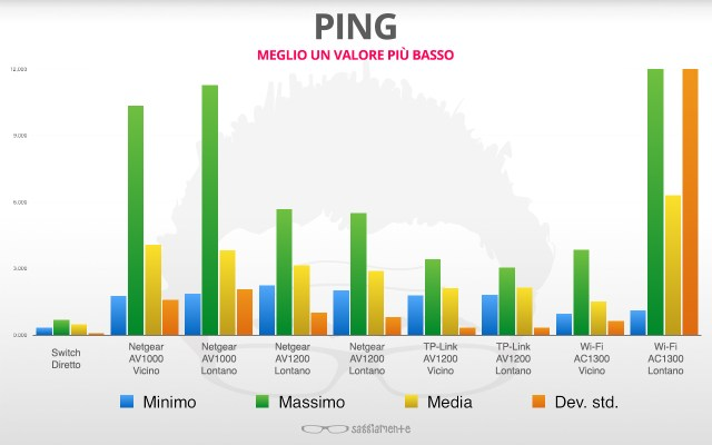 benchmark-powerline-ping