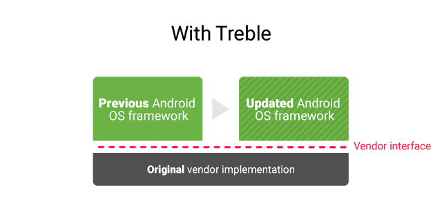trable-after