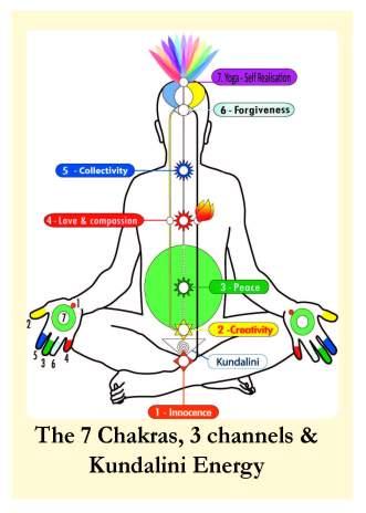 The 7 Chakras, 3 Channels & Kundalini Energy
