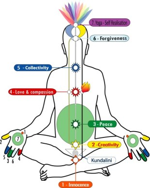 Awaken and Master your inner subtle system