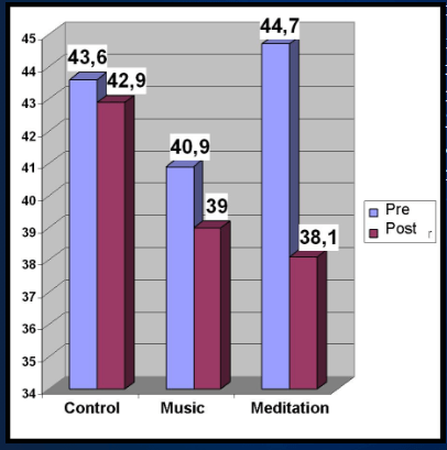 Meditation can help with Anxiety