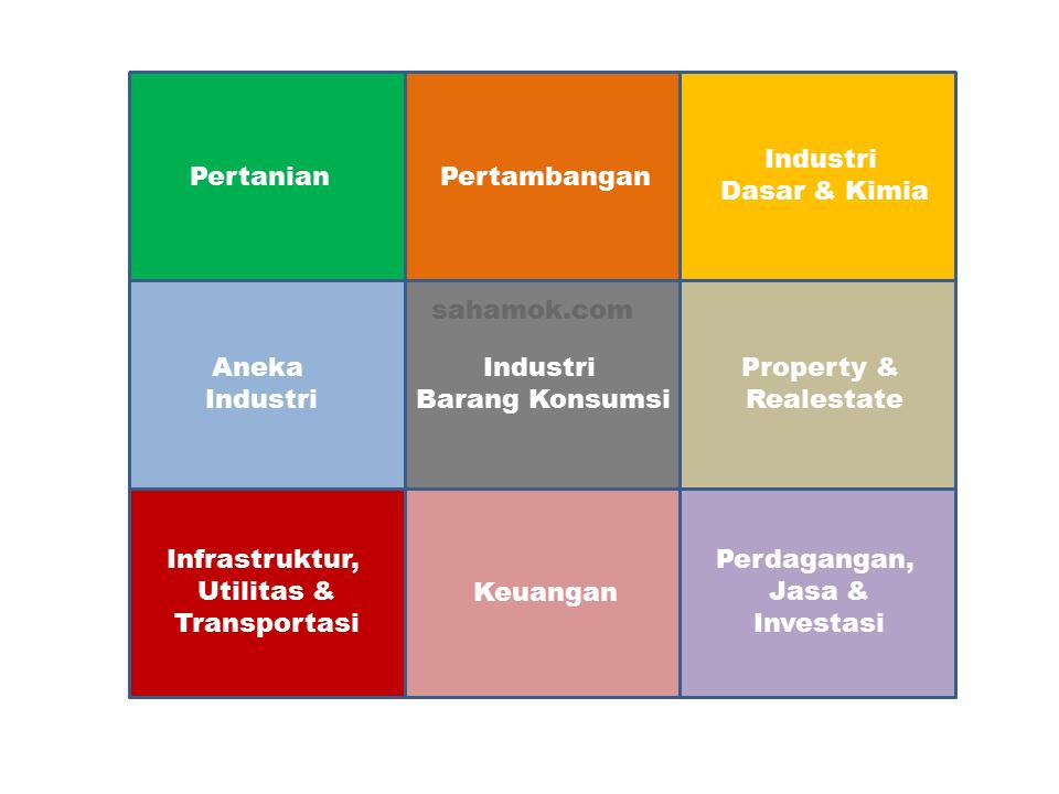 Sektor-Industri-di-BEI