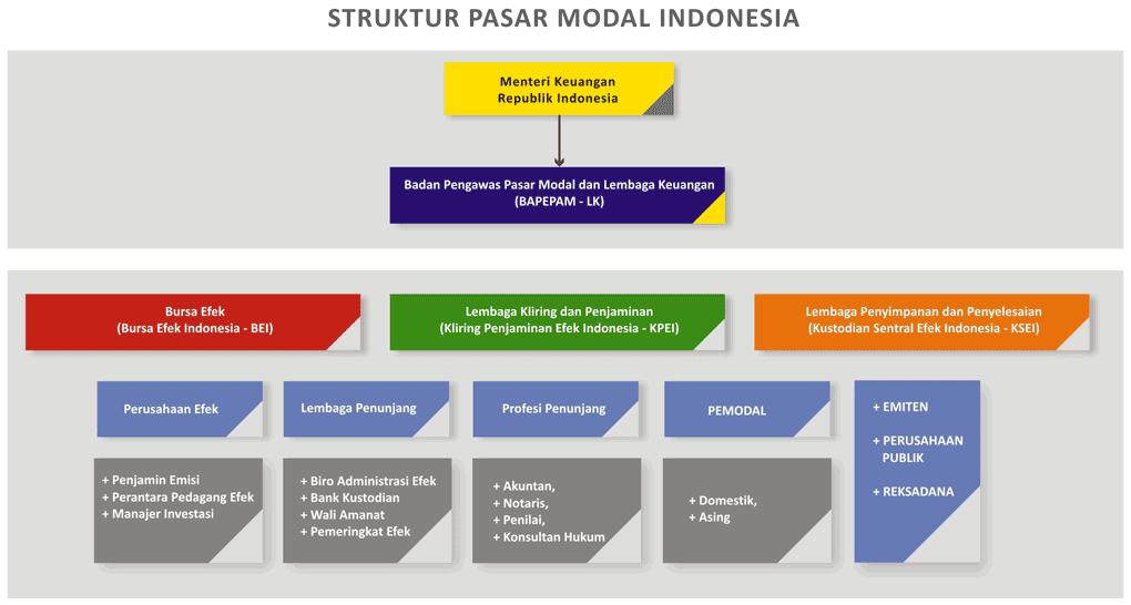 Bagan Struktur Pasar Modal Indonesia