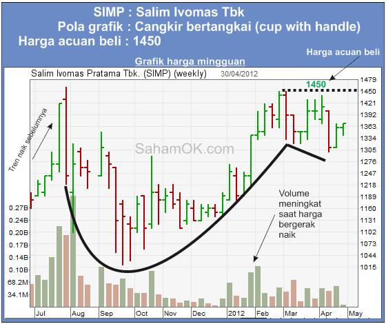 Grafik Teknikal SIMP(Salim Ivomas) : Cup with handle