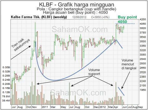 Analisa grafik harga Kalbe Farma (KLBF)