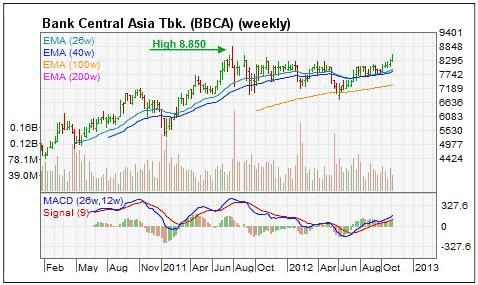 Grafik harga saham bank BCA 2012