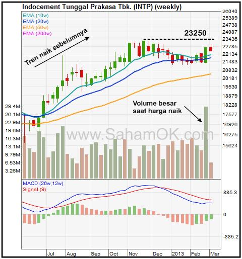 Grafik harga saham INTP - Flat Base