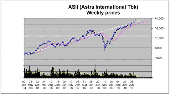 Grafik Saham ASII-Astra International-Januari-2004-Juni-2010. Analisa SWOT saham, properti dan bisnis riil