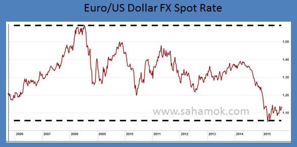Euro/USD spot rate : grafik nilai tukar Euro terhadap dollar selama 10 tahun. Saham vs Forex