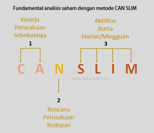 Fundamental analisis saham dengan metode CAN SLIM