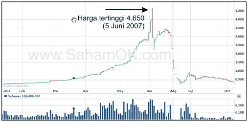 Grafik harga saham TMPI 2007-2008