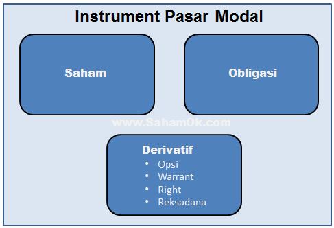 Instrumen Pasar Modal Saham Obligasi Derivatif Sahamu