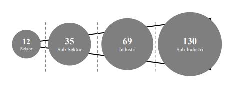 Struktur IDX-IC
