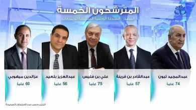 Photo of الجزائر إعلان القائمة النهائية للمترشحين للرئاسة