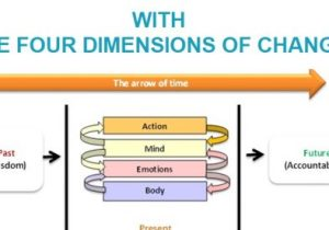 Sahar's Four Dimensions of Change for personal transformation
