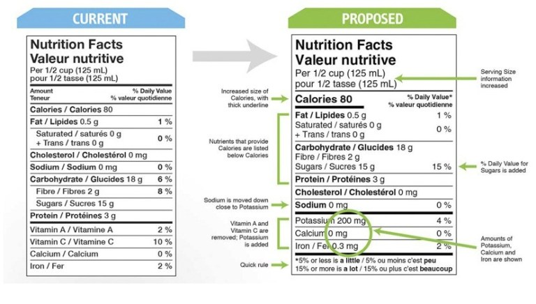 Proposed changes to Canada's Nutritional Facts Label