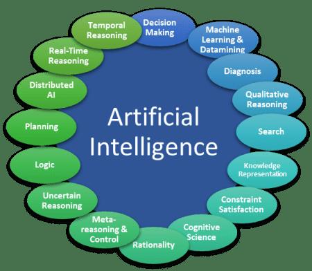 Artificial Intelligence (AI) sub-disciplines