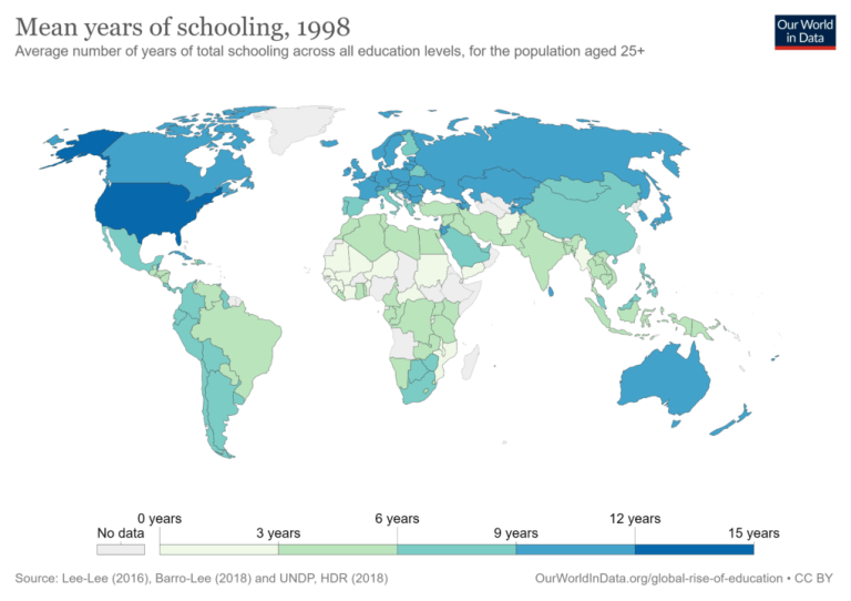 Mean years of schooling, 1998 - World Bank