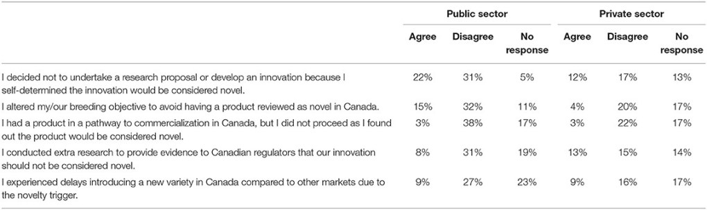 Table 2 Respondents' decisions to alter or extend research due to Canadian regulation barriers (N = 93).