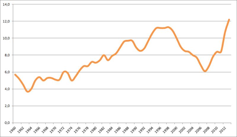 Mercato del lavoro Italia