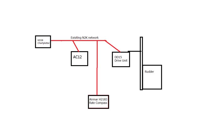 AP planning