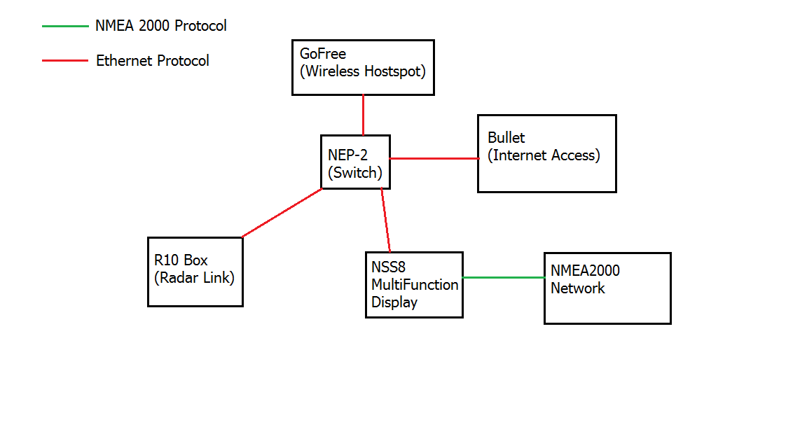 Finalising the ethernet network