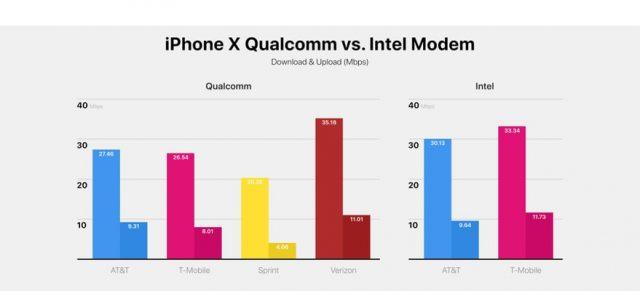 iphone x speed