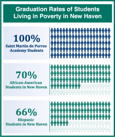 Graduation Rates of students living in poverty in New Haven, CT
