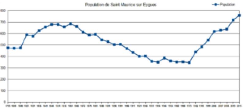 Graphie de la population de saint-maurice