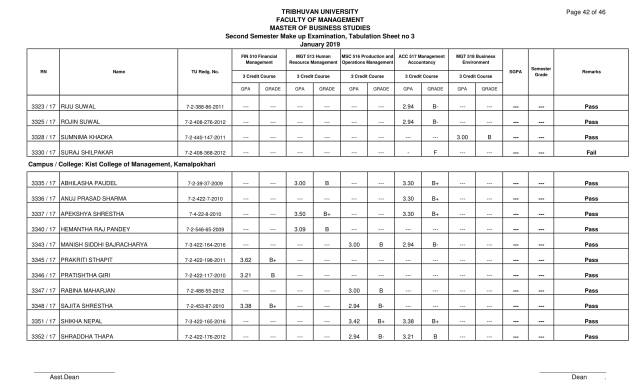 MBS Second Semester Make up Examination Result 2019: Tribhuvan