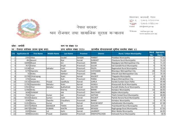 www.pmep.gov.np, www.pmep.gov.np name list, pmep name list, pmep.gov.np name list, name list pmep, rojgari samyojak, samyojak rojgari, rojari samyogak nepal, प्रधानमन्त्री रोजगार कार्यक्रमgandaki nasu name list