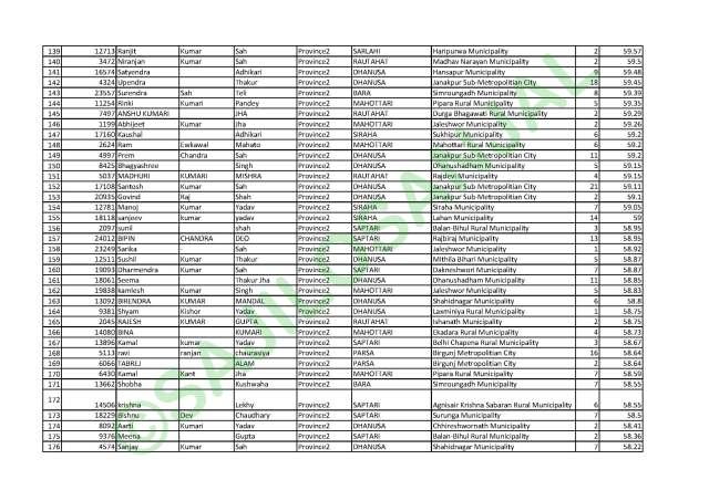 Province 1, Section Officer, Rojgari Samyojak Namlist, Rojgari Samyojak, pmep.gov.np name list, pmep.gov.np result, pmep.gov.np, www.pmep.gov.np, pmep result, pmep na su result, pmep nayab subba result,
