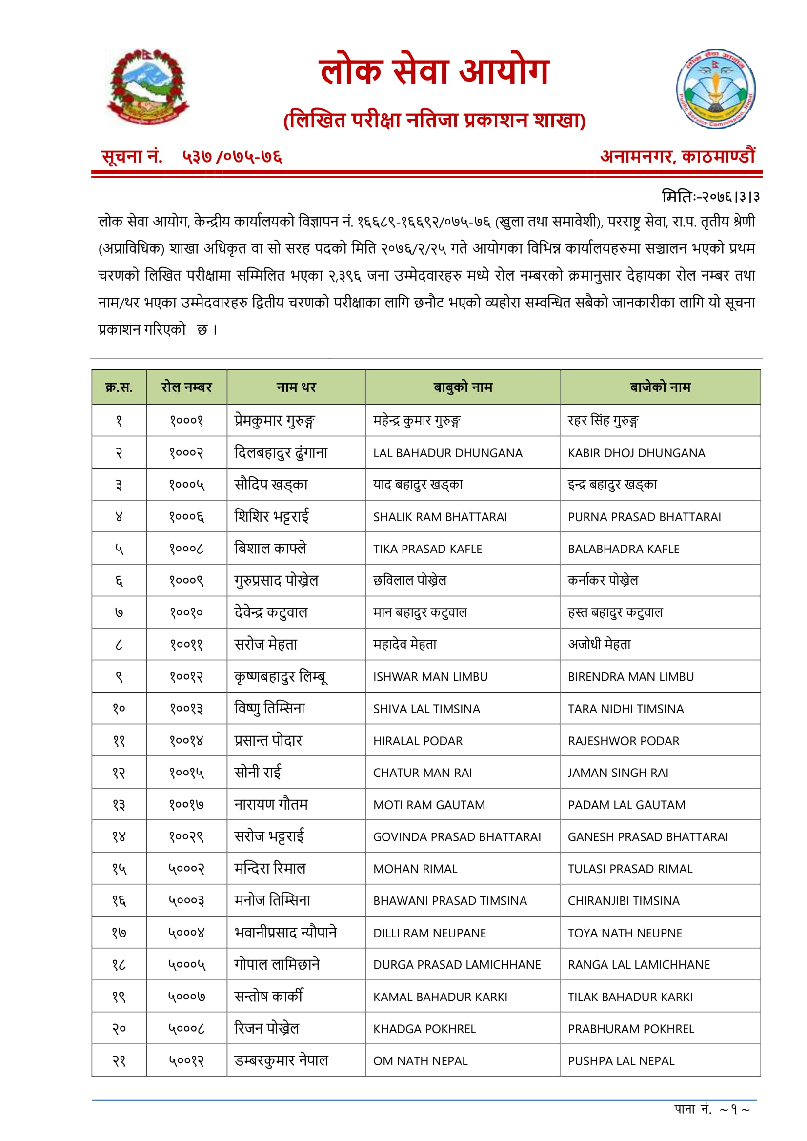 Lok Sewa Aayog Shakha, Adhikrit Results,  Shakha Adhikrit Results, Adhikrit Results 2076,  Shakha Adhikrit Results 2076,Lok Sewa Aayog Exam Results, Lok Sewa Aayog Exam Results 2076, Lok Sewa Aayog Exam Results 2075, Lok Sewa Aayog Exam Results kathmanu, Lok Sewa Aayog Exam Results khotang, Lok Sewa Aayog Adhikrit  Result, Lok Sewa Aayog Adhikrit  Result 2076, lok sewa natija, lok sewa aayog result 2075, loksewa result 2075, lok sewa aayog, www.psc.gov.np result 2075, lok sewa Adhikrit  natija, lok sewa aayog Adhikrit  result 2075, loksewa Adhikrit  result 2075, lok sewa aayog, www.psc.gov.np Adhikrit  result 2075, www.psc.gov.np Adhikrit  result, psc.gov.np Adhikrit  result, Adhikrit  results,  Shakh Adhikrit  results, psc result, psc results 2076, psc Nepal, Adhikrit  result 2076, Adhikrit  result list, नायब सुब्बा, लोक सेवा आयोग नतिजा , नायब सुब्बा नतिजा, ना.सु नतिजा