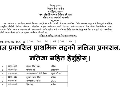 commision on teacher credentialing, TSC exam result darchula,TSC result darchula,TSC exam result darchula,TSC result darchula,TSC open exam result ,TSC open result ,TSC open exam result ,TSC open result ,shikshak sewa aayog 2075 primary level result,shikshak sewa aayog 2075 result, shikshak sewa aayog result primary level, shikshak sewa aayog 2075 result, www.tsc.gov.np 2075 primary level result,www.tsc.gov.np.com 2075,tsc.gov.np result 2075,www.tsc.gov.np result 2076,www tsc result 2075,2075 TSC exam result ,2075 TSC Result,Online Result TSC Nepal , shikshak sewa aayog natija,TSC exam result ,TSC internal exam result, TSC Nepal 2075 Internal Exam Result ,TSC Nepal result,TSC Online Result ,tsc result,primary level result,shikshak sewa aayog result, shikshak sewa result, shikshak sewa natija , shikshak sewa Aayog natija 2075 , shikshak sewa natija 2075, Shikshak Sewa Aayog Result, Shikshak Sewa Aayog Result 2075, Shikshak Sewa Result,