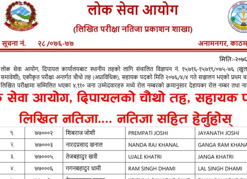 Lok Sewa Aayog Kharidar Written Exam Result-Dipayal Lok Sewa Aayog Nepal Dipayal has published the Entrance Exam result of local level (Sthaniya Taha) Non-Technical 4th level Advertisement No. 15716-15719 / 075-076 (Open and Inclusive), Integral Examination System 4th level (Non-Technical) examination Result of Dipayal. The Written Examination total number of Participant 4110 this candidate has been selected 652 in the Entrance Exam. Lok Sewa Aayog Result 2076 Kharidar 4th Level (Sthaniya Taha) Lok Sewa Aayog (Public Service Commission) publishes the final result of written examination 4th Level, Non-Technical, Kharidar (Sthaniya Taha 4th Level) equivalent of the following Regions/districts. Lok Sewa Aayog Result- Dipayal Lok Sewa Aayog Nepal Published Local Level 5th Level Non-Technical Written Exam of the Entrance exam. The information for the Lok Sewa Aayog result update of Sthanaya Taha 4th level (Kharidar Result) entrance exam result has collected from the official site of Lok Sewa Aayog Nepal. These Lok Sewa Aayog result notices are for all advertisement numbers of the following Regions/districts. Click here to view Lok Sewa Aayog Kharidar Written Exam Result - Dipayal Lok Sewa Aayog Jaleshwar Khridar Result 2076, Lok Sewa Aayog Jaleshwar Khridar Result, Jaleshwar Khridar Result 2076, Jaleshwar Khridar Result,lok sewa natija, Lok Sewa Natija 2076, Lok Sewa Result, Lok Sewa Result 2076, Lok Sewa Aayog Natija, Lok Sewa Aayog Natija 2076, lok sewa aayog result, Lok Sewa Aayog Result 2076, Lok sewa Aayog Sthaniya Taha result , Lok sewa Sthaniya Taha result, Lok Sewa Nayab Subba Result, lok sewa Nayab Subba result, Lok Sewa Result Nayab Subba, Lok Sewa Result Nayab Subba 2076 , psc Nayab Subba result , PSC Nayab Subba Result 2076, Sthaniya Taha Nayab Subba natija , Sthaniya Taha Nayab Subba result, Lok sewa aayog Nayab Subba Result ,lok sewa aayog Nayab Subba result 2076, Lok Sewa Khridar Result,lok sewa Khridar result, Lok Sewa Result Khridar, Lok Sewa Result Khri