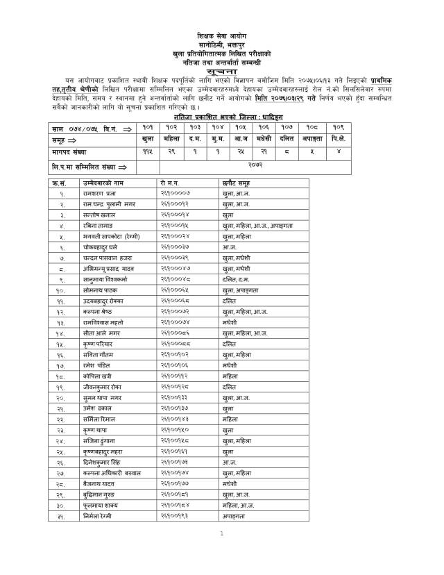 tsc.com Dhading, tsc primary lavel result Dhading, www.tsc.gov.np 2075 Dhading, tsc result Dhading 2076, primary level exam result Dhading, tsc result Dhading district of primary level, Dhading district primary teacher sikshak sewa ayog reselt, tsc primary level result 2076 Dhading, primary level result in Dhading, tsc result Dhading, tsc primary retotaling of kailali, primary teacher exam result Dhading distric, www.tsc.gov.np 2075 result Dhading, tsc result Dhading  2076, primary retotaling tsc exam 2076 of Dhading, primary level exam result Dhading, tsc result Dhading district of primary level, tsc primary level result 2076 Dhading, primary level result in Dhading, tsc result Dhading, Dhading district primary teacher sikshak sewa ayog reselt, tsc primary level result 2076 Dhading, primary result, tsc result 2076 primary level, result of primary level, www.tsc.gov.np result 2076, www.tsc.gov.np, tsc primary level result 2076, www.tsc result 2076, tsc result, www.tsc.gov.np result 2076 primary level, www.tsc.gov.np.com 2076, tsc result primary level, tsc result primary level 2076, siksha sewa aayog, www. tsc gov com, tsc primary result, www.tsc.gov.np 2075 primary level result, tsc result 2075 primary level, Primary result, we tsc result primary level 2076, www.tsc.gov.np 2076 result, tsc exam result, tsc.gov.np result 2076, sikshak sewa ayog, tsc result of primary level, tsc result for primary level, primary level tsc result 2076, www.tsc. gov.np,