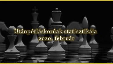 Photo of Utánpótláskorúak 2020. februári Élő-pont elemzése