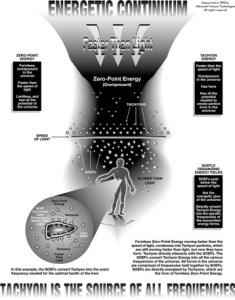 de werking van tachyon energie uitgetekend