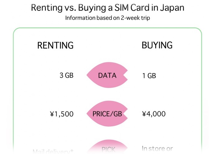 buying sim card in japan