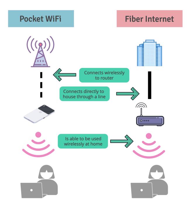 FYI: The mechanisms of fiber internet vs. pocket Wi-Fi