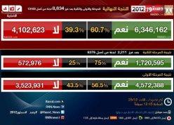 Mesir-update referendum sementara putaran 2-jpeg.image
