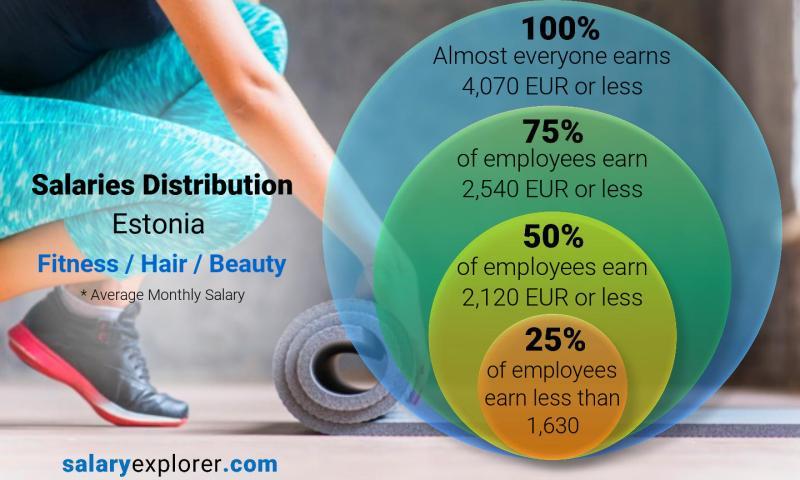 Fitness Hair Beauty Average Salaries in Estonia 2020