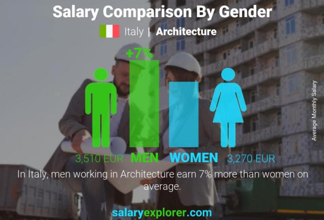 Home Design Architect Salary | Review Home Decor