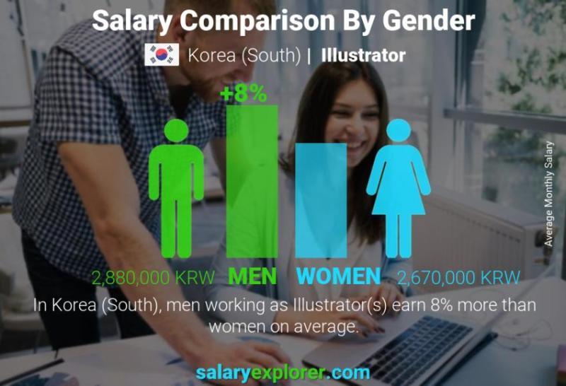 Ilrator Average Salary In Korea