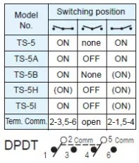 Toggle Switches TS-5