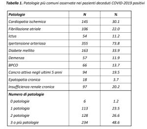 ISS - dati patologie pregresse - covid-19