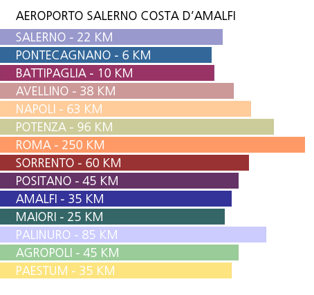Aeroporto di Salerno distanze
